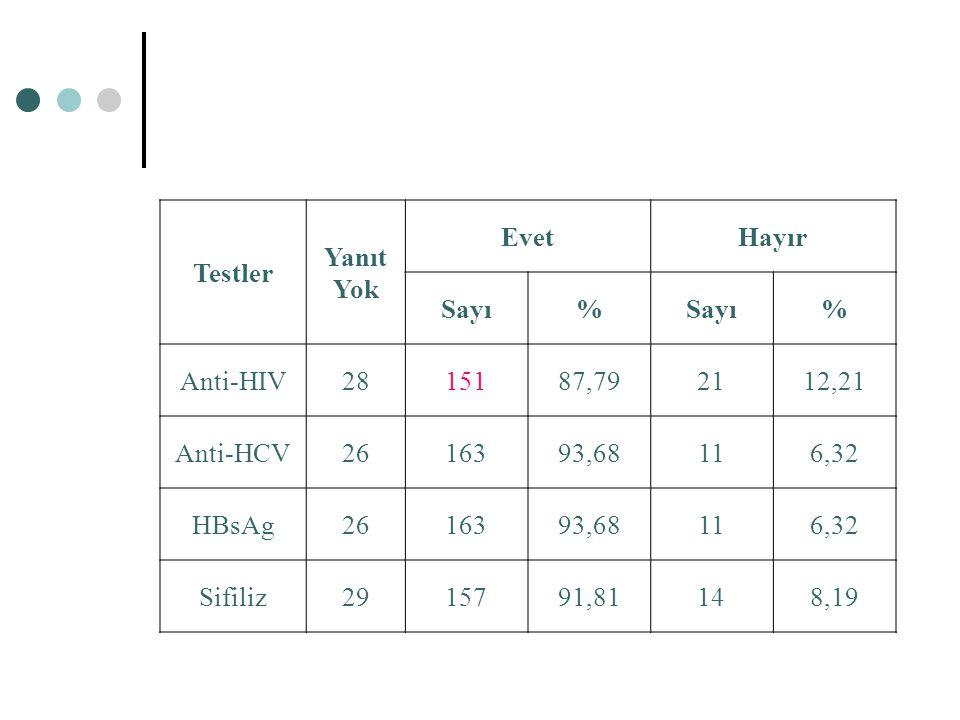 Testler Yanıt. Yok. Evet. Hayır. Sayı. % Anti-HIV. 28. 151. 87,79. 21. 12,21. Anti-HCV.