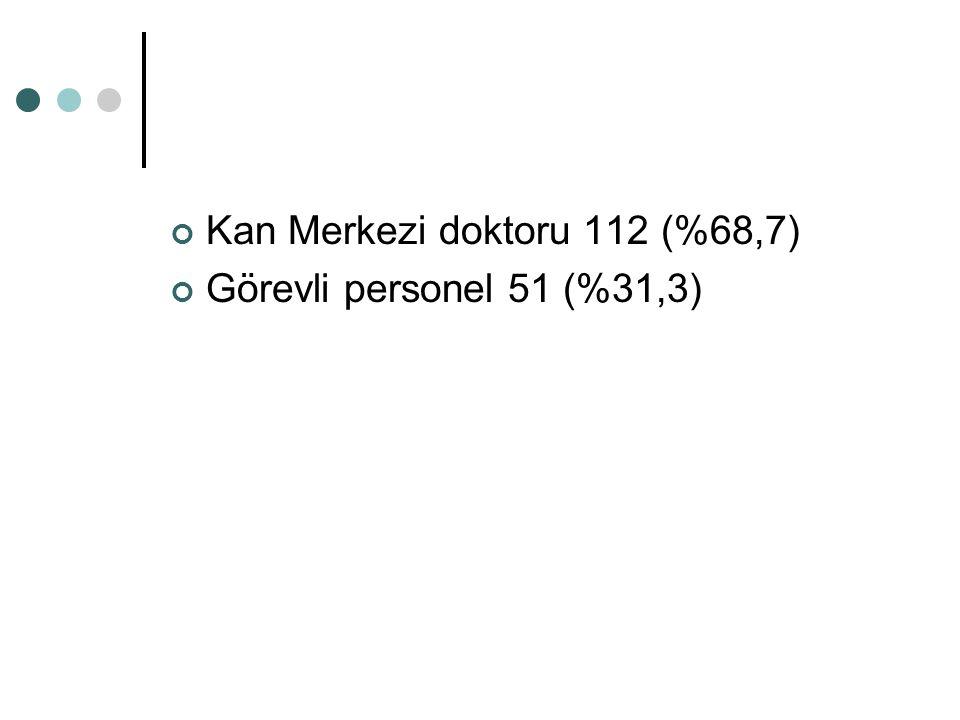 Kan Merkezi doktoru 112 (%68,7)