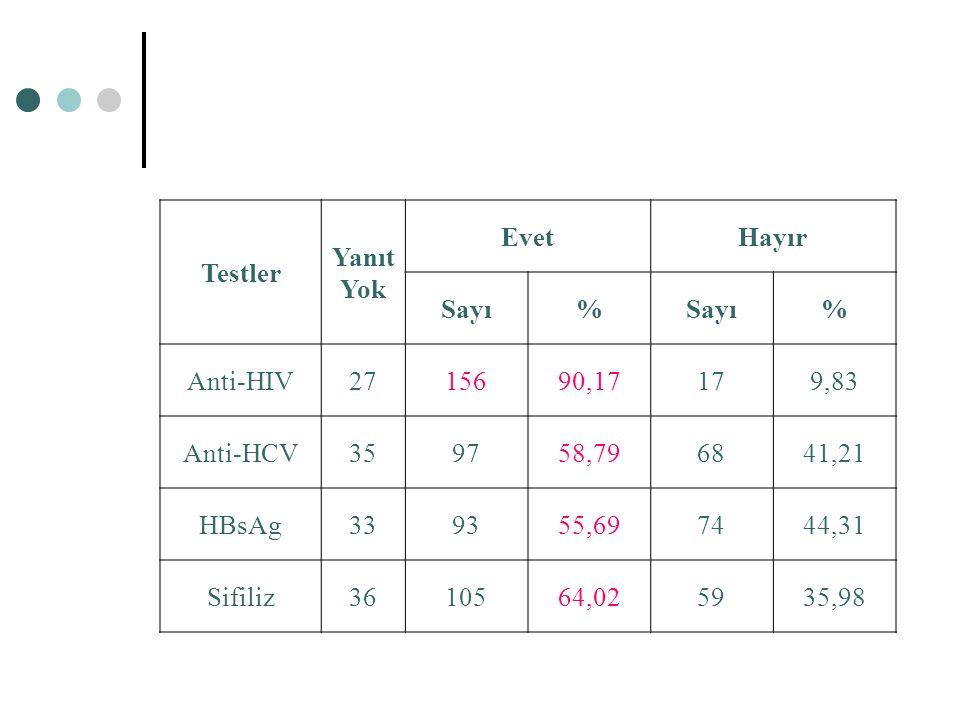 Testler Yanıt. Yok. Evet. Hayır. Sayı. % Anti-HIV. 27. 156. 90,17. 17. 9,83. Anti-HCV. 35.