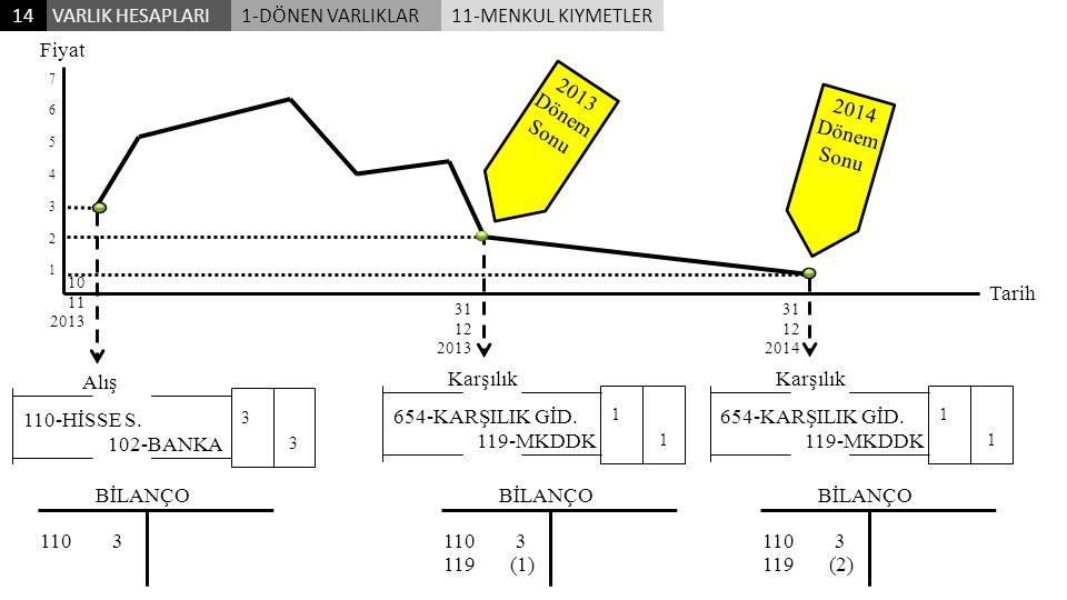 14 VARLIK HESAPLARI 1-DÖNEN VARLIKLAR 11-MENKUL KIYMETLER Fiyat 2013
