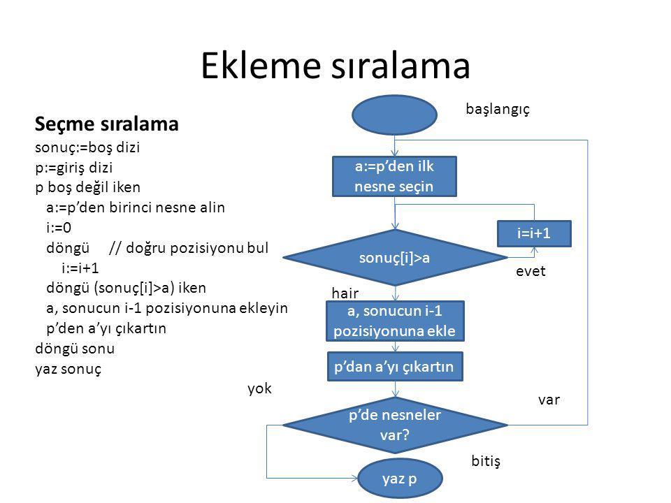 Ekleme sıralama Seçme sıralama sonuç:=boş dizi başlangıç p:=giriş dizi