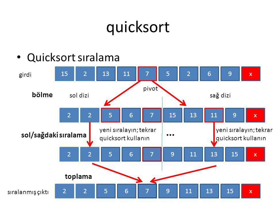 quicksort Quicksort sıralama ... bölme sol/sağdaki sıralama toplama 15
