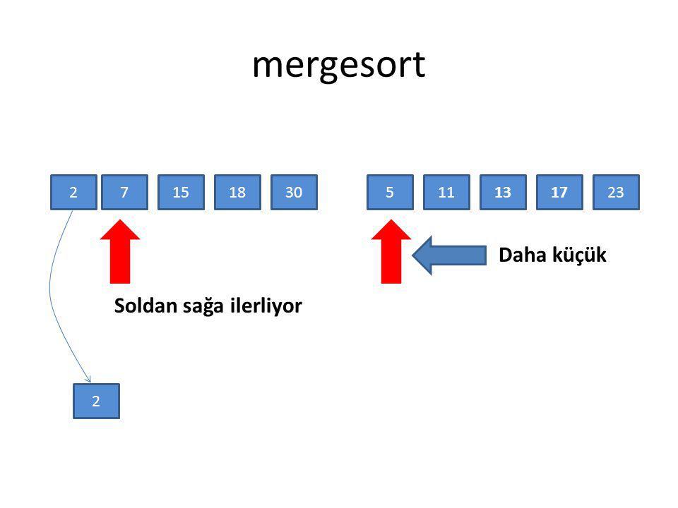 mergesort Daha küçük Soldan sağa ilerliyor 2 7 15 18 30 5 11 13 17 23