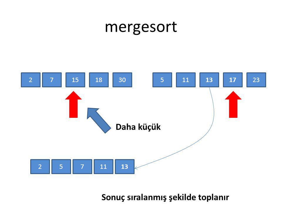 mergesort Daha küçük Sonuç sıralanmış şekilde toplanır 2 7 15 18 30 5