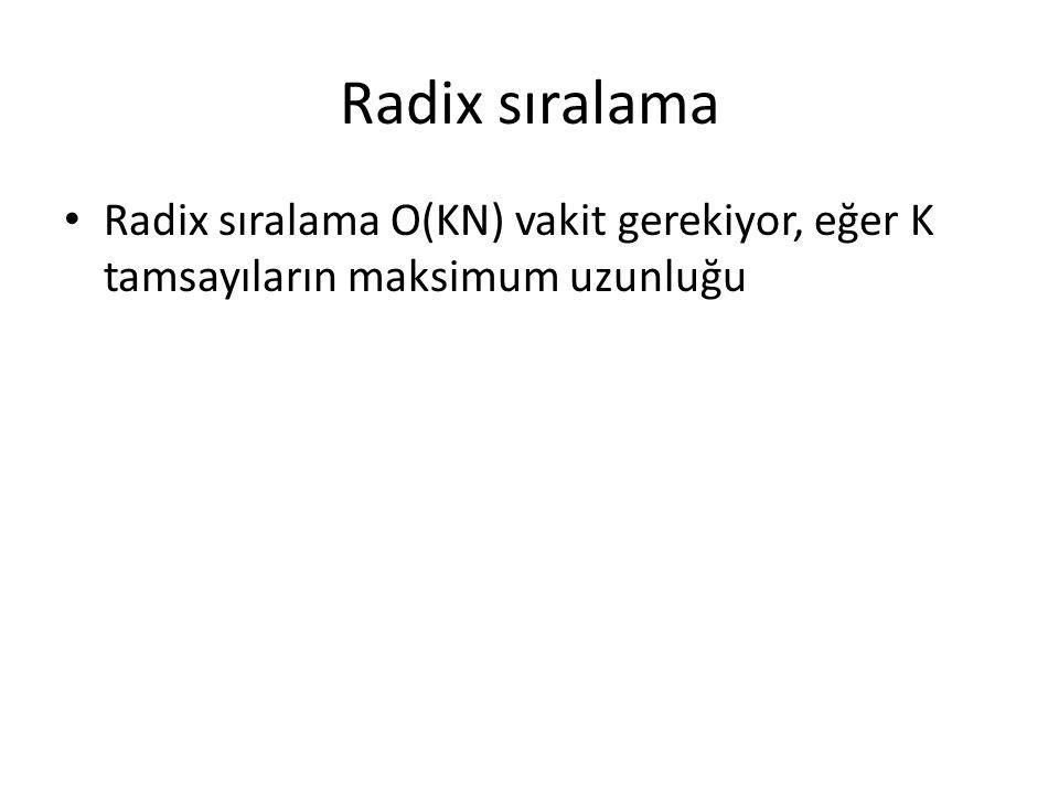 Radix sıralama Radix sıralama O(KN) vakit gerekiyor, eğer K tamsayıların maksimum uzunluğu özet