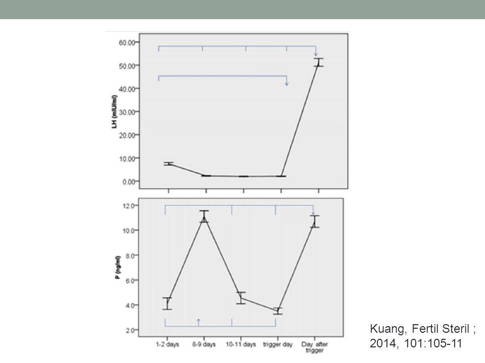 Kuang, Fertil Steril ; 2014, 101:105-11