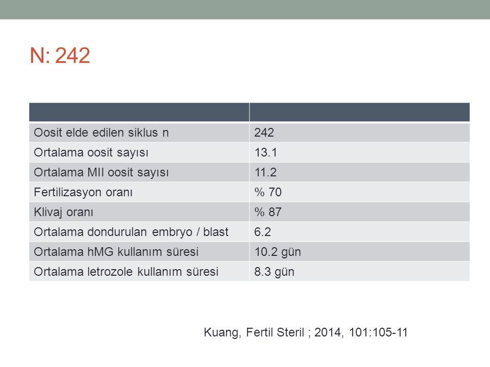 N: 242 Oosit elde edilen siklus n 242 Ortalama oosit sayısı 13.1