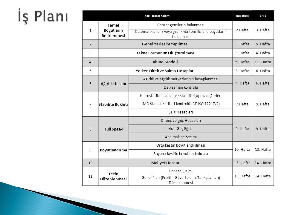İş Planı 1 Temel Boyutların Belirlenmesi 2 Genel Yerleşim Yapılması