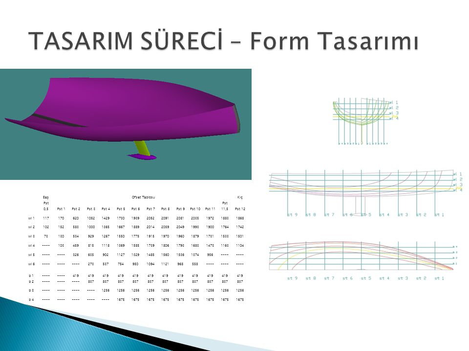 TASARIM SÜRECİ – Form Tasarımı