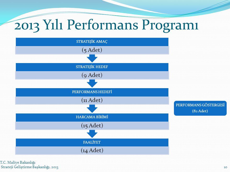 2013 Yılı Performans Programı