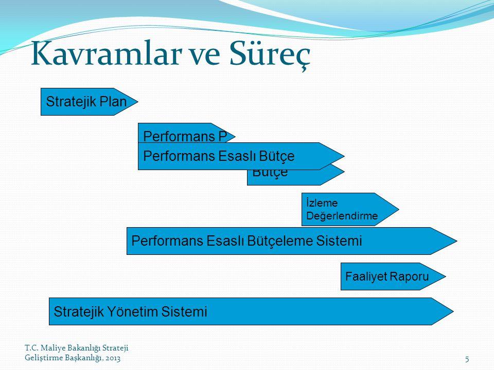 Kavramlar ve Süreç Stratejik Plan Performans P Performans Esaslı Bütçe