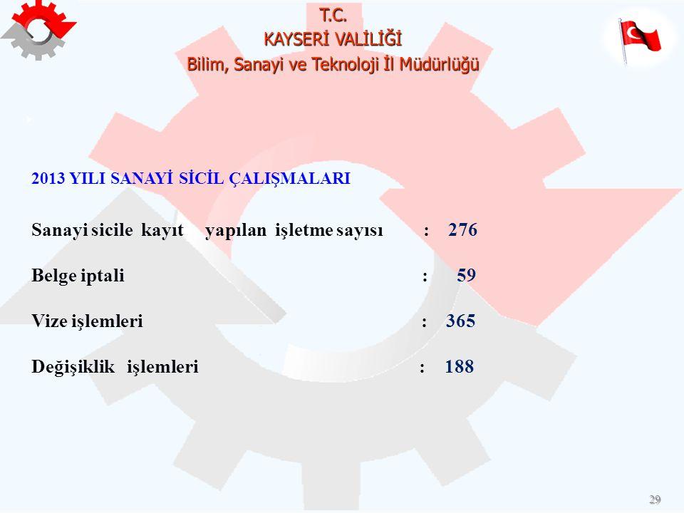 Sanayi sicile kayıt yapılan işletme sayısı : 276 Belge iptali : 59