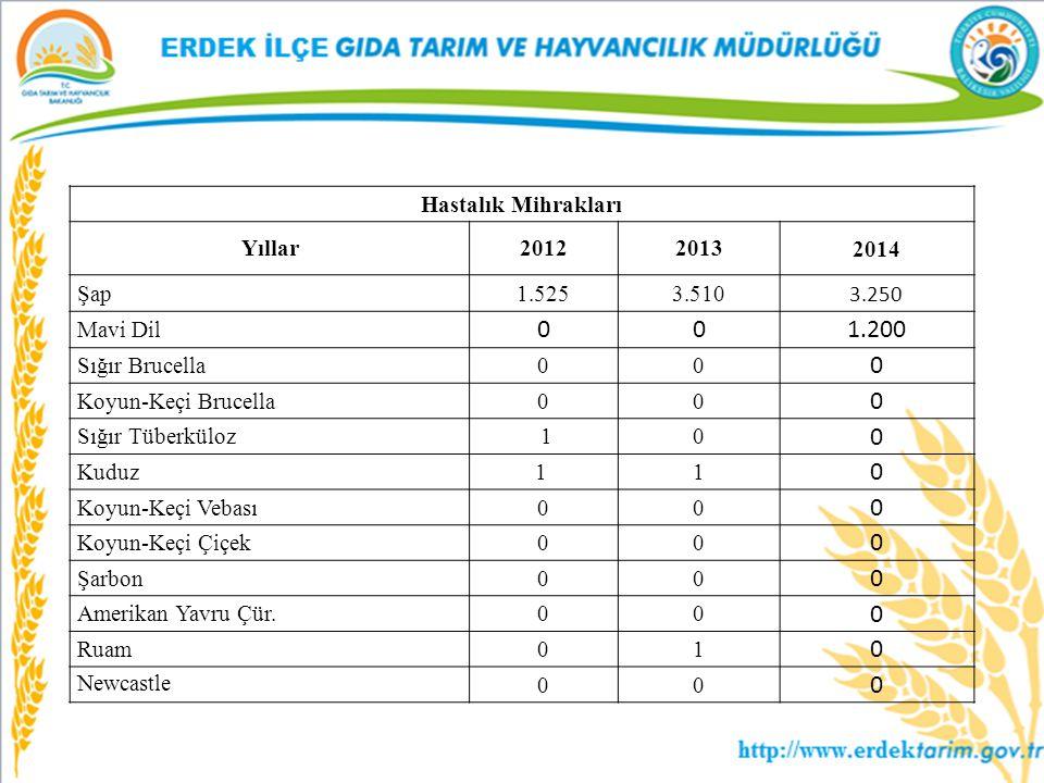 1.200 Hastalık Mihrakları Yıllar 2012 2013 2014 Şap 1.525 3.510 3.250