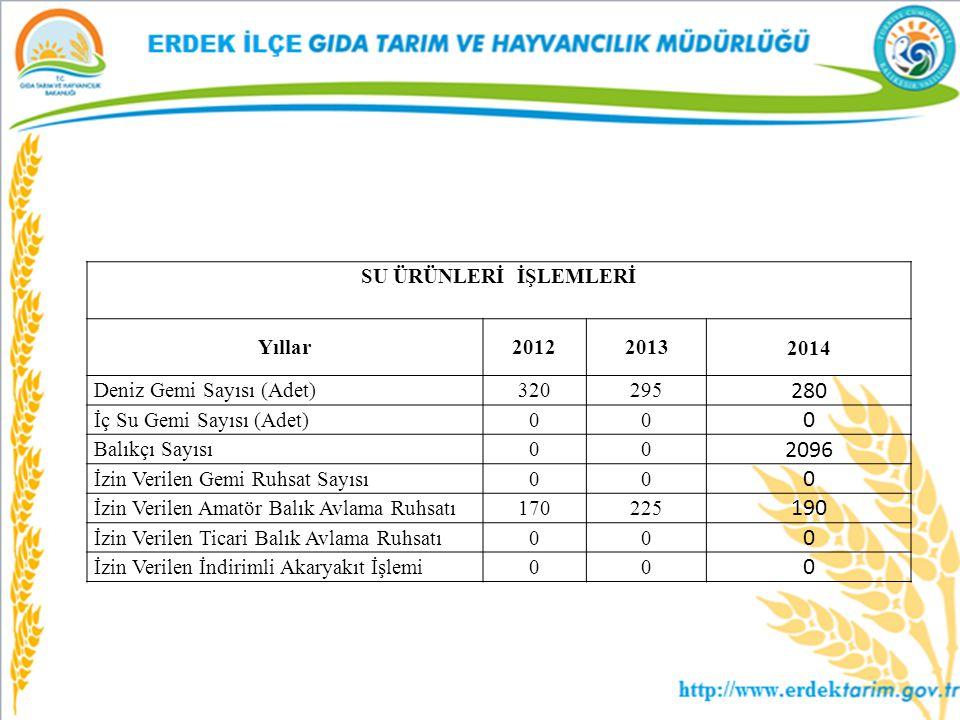280 2096 190 SU ÜRÜNLERİ İŞLEMLERİ Yıllar 2012 2013 2014