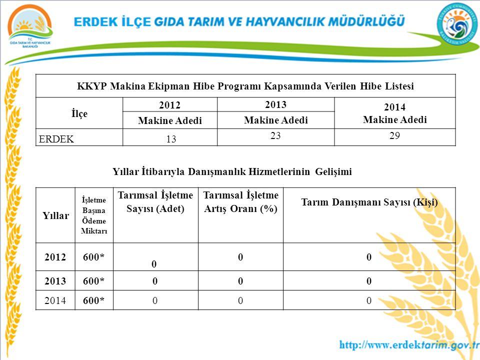 KKYP Makina Ekipman Hibe Programı Kapsamında Verilen Hibe Listesi İlçe