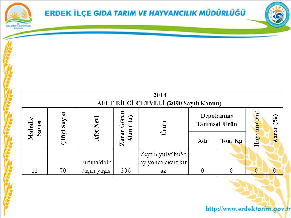 AFET BİLGİ CETVELİ (2090 Sayılı Kanun) Depolanmış Tarımsal Ürün