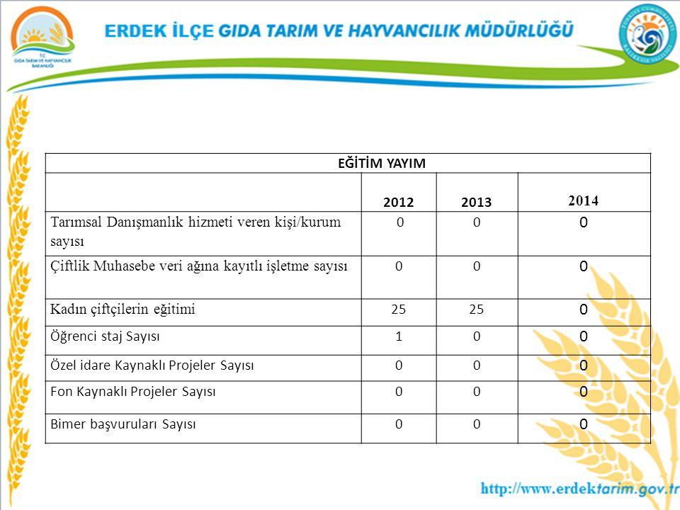EĞİTİM YAYIM 2012. 2013. 2014. Tarımsal Danışmanlık hizmeti veren kişi/kurum sayısı. 0. Çiftlik Muhasebe veri ağına kayıtlı işletme sayısı.