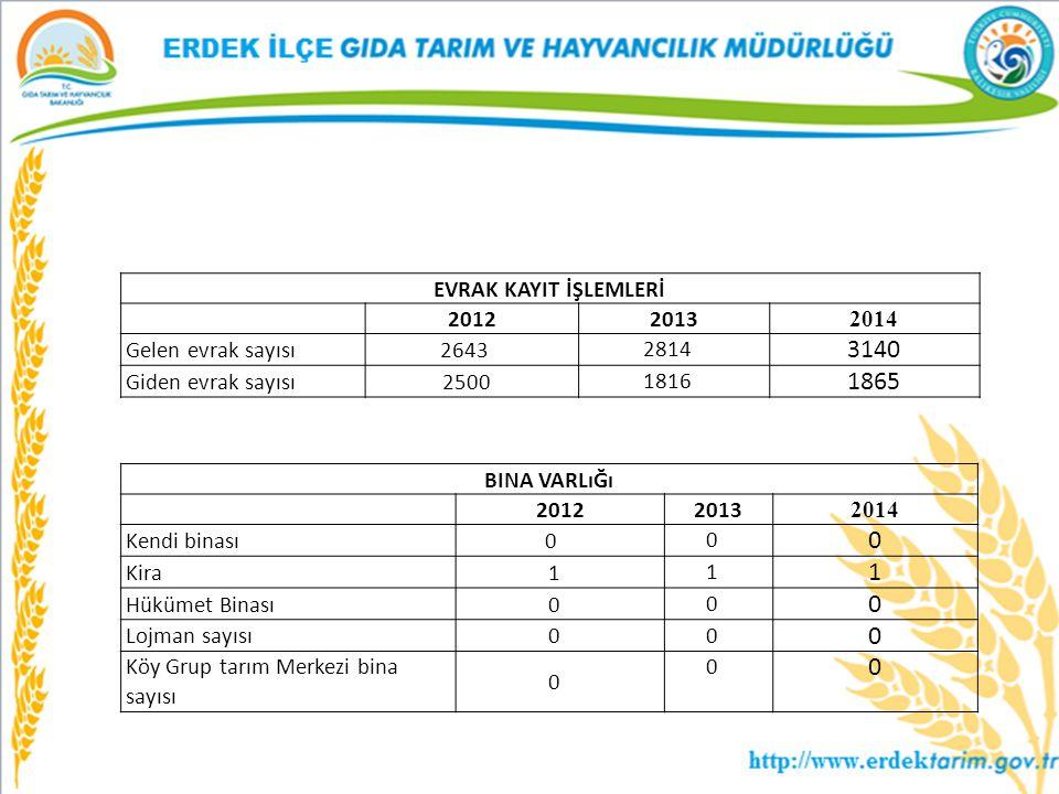 3140 1865 Evrak KAYIT İŞLEMLERİ 2012 2013 2014 Gelen evrak sayısı 2643