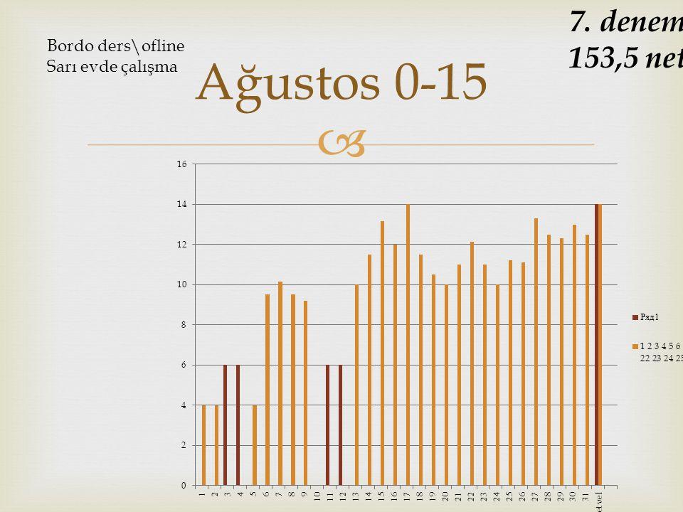 7. deneme 153,5 net Bordo ders\ofline Sarı evde çalışma Ağustos 0-15