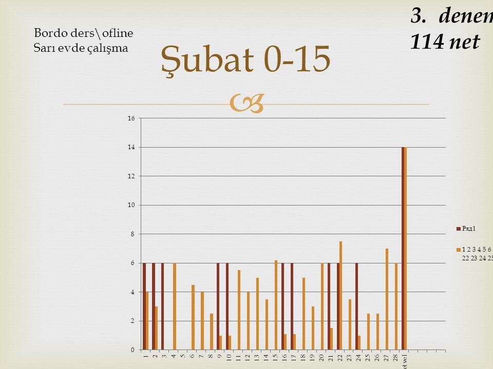 3. deneme 114 net Bordo ders\ofline Sarı evde çalışma Şubat 0-15