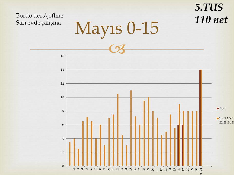 5.TUS 110 net Bordo ders\ofline Sarı evde çalışma Mayıs 0-15