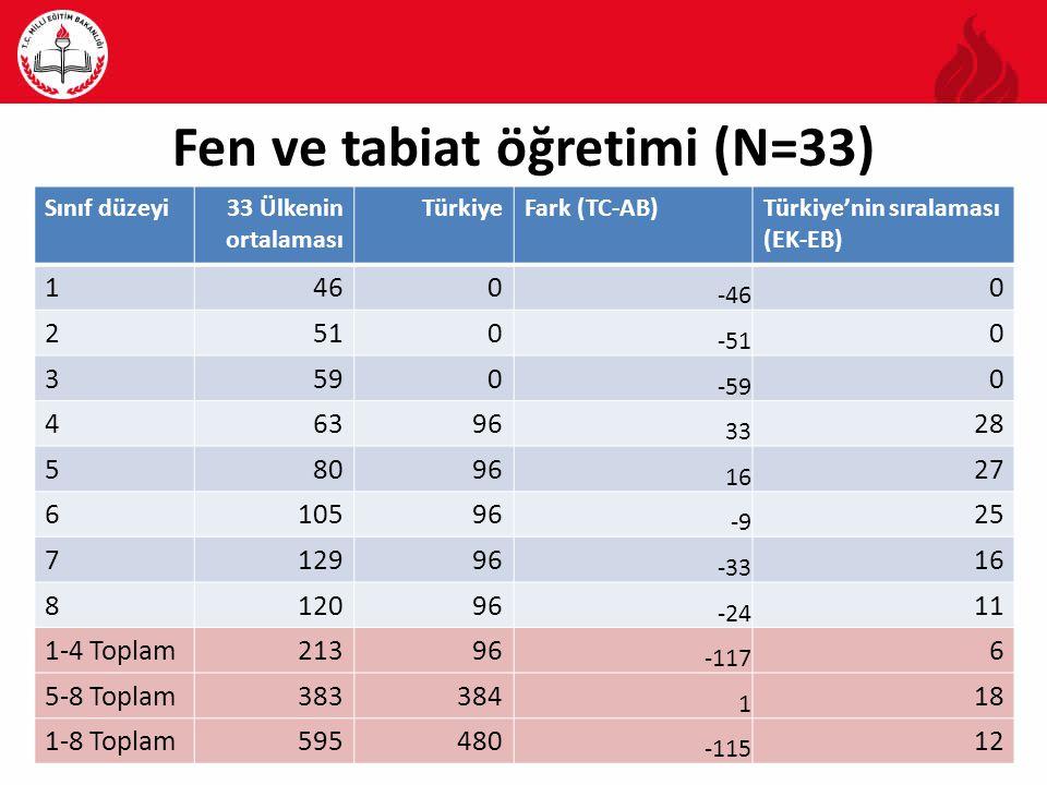 Fen ve tabiat öğretimi (N=33)