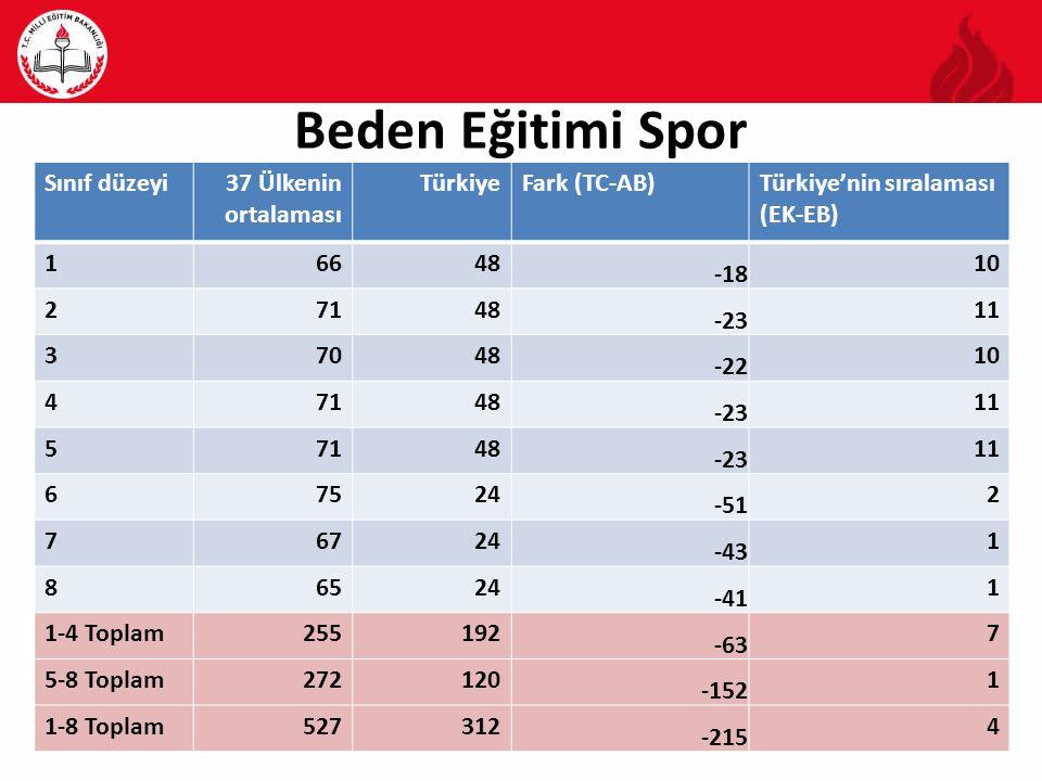 Beden Eğitimi Spor Sınıf düzeyi 37 Ülkenin ortalaması Türkiye
