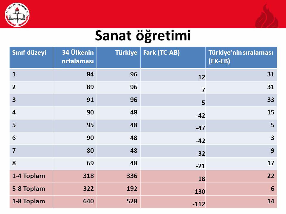 Sanat öğretimi Sınıf düzeyi 34 Ülkenin ortalaması Türkiye Fark (TC-AB)