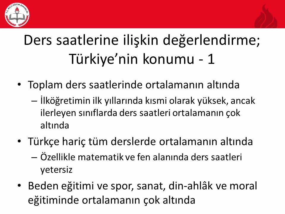 Ders saatlerine ilişkin değerlendirme; Türkiye'nin konumu - 1