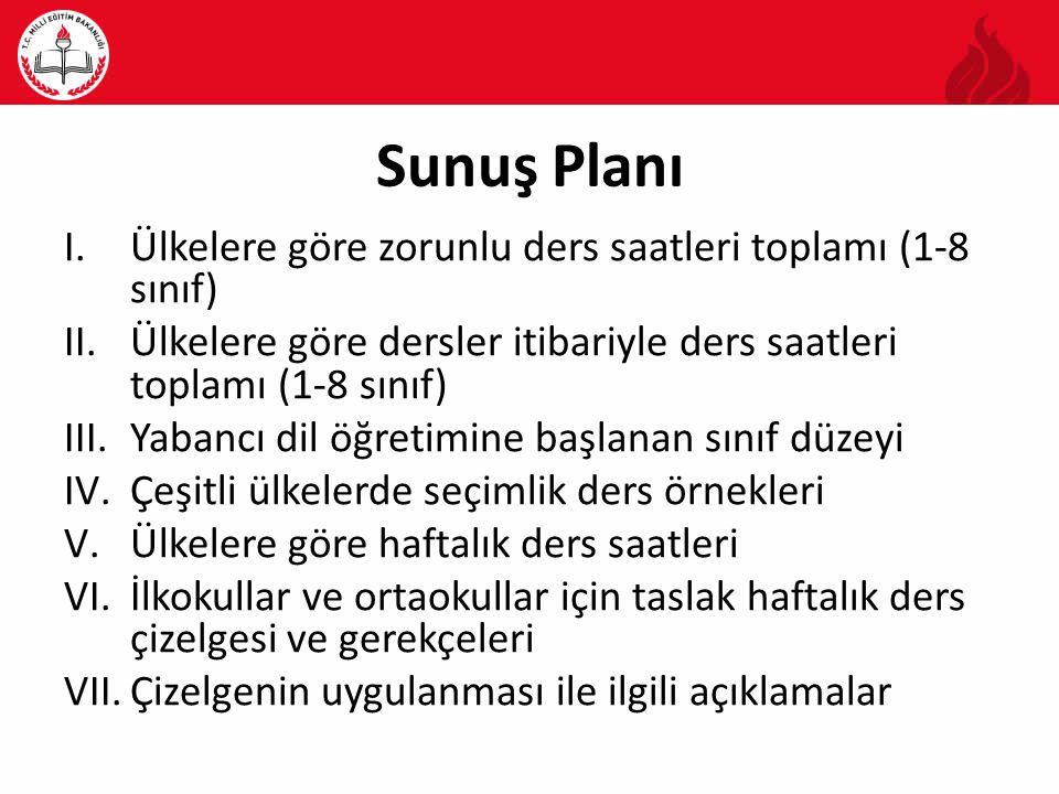 Sunuş Planı Ülkelere göre zorunlu ders saatleri toplamı (1-8 sınıf)