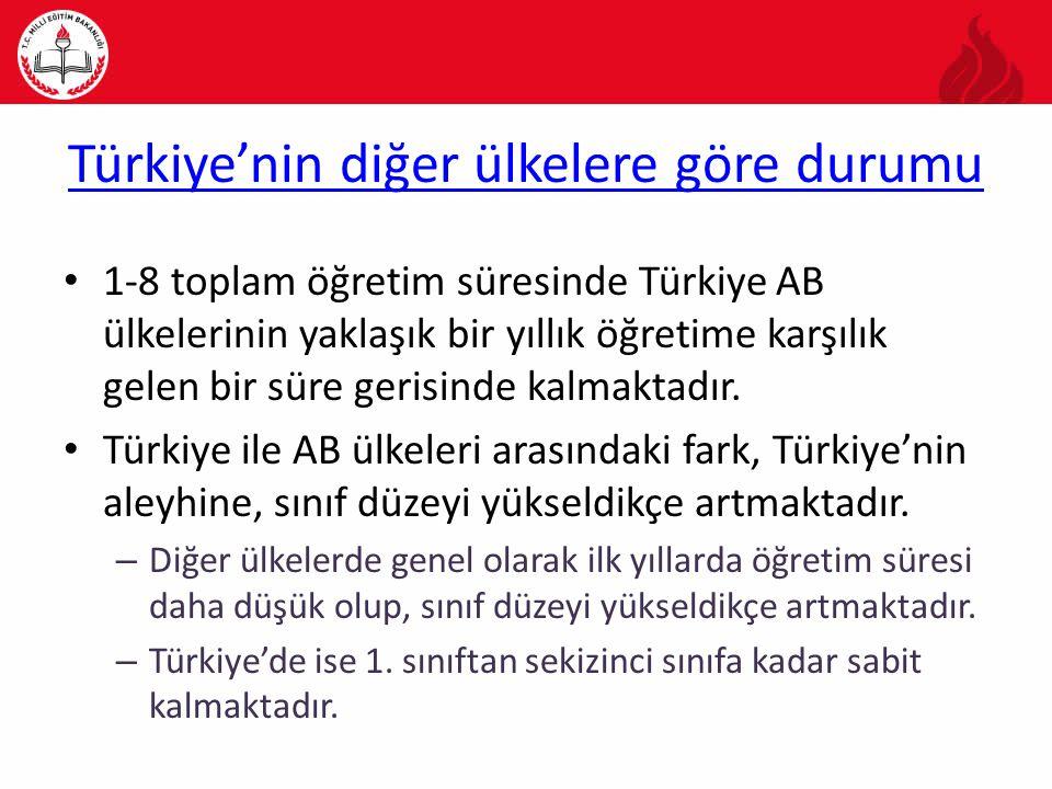 Türkiye'nin diğer ülkelere göre durumu
