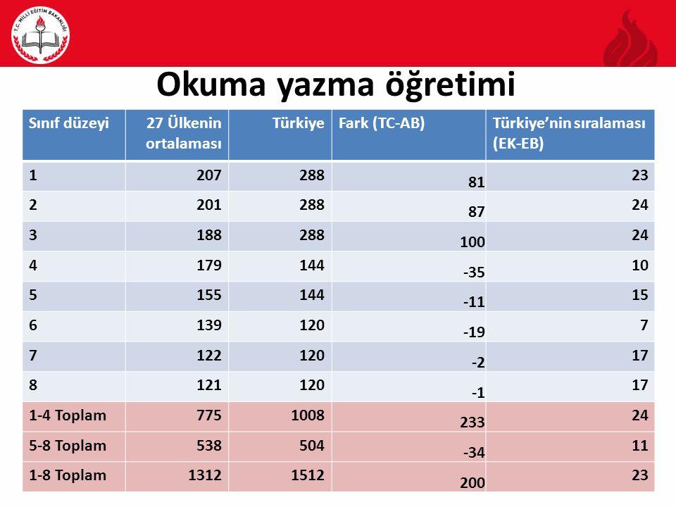 Okuma yazma öğretimi Sınıf düzeyi 27 Ülkenin ortalaması Türkiye