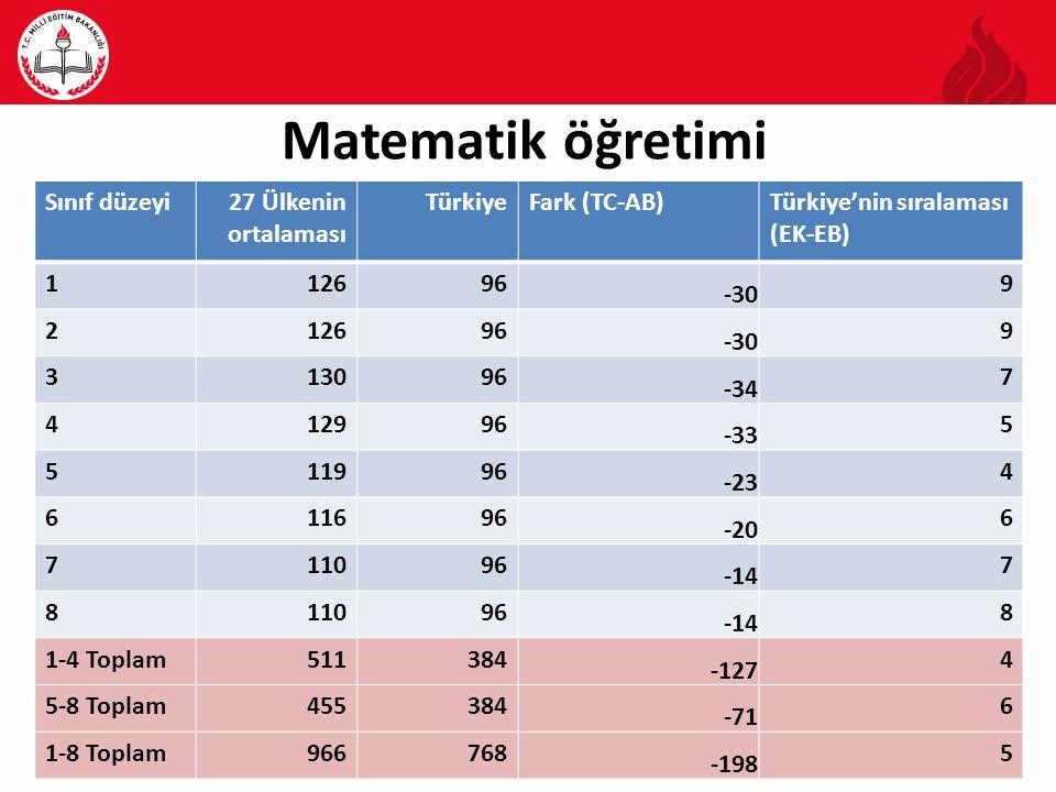 Matematik öğretimi Sınıf düzeyi 27 Ülkenin ortalaması Türkiye