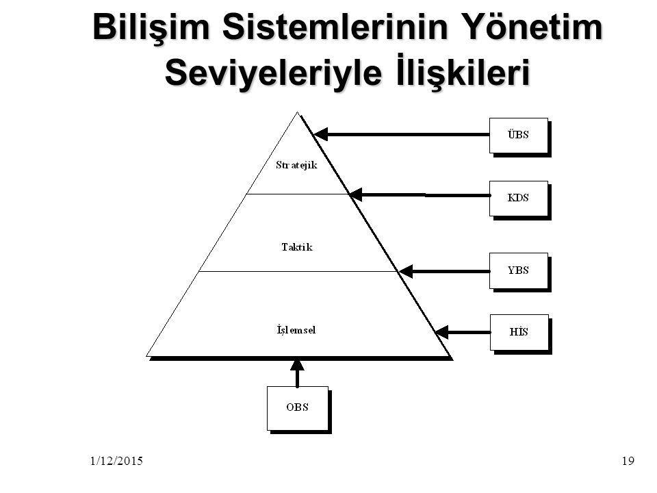 Bilişim Sistemlerinin Yönetim Seviyeleriyle İlişkileri