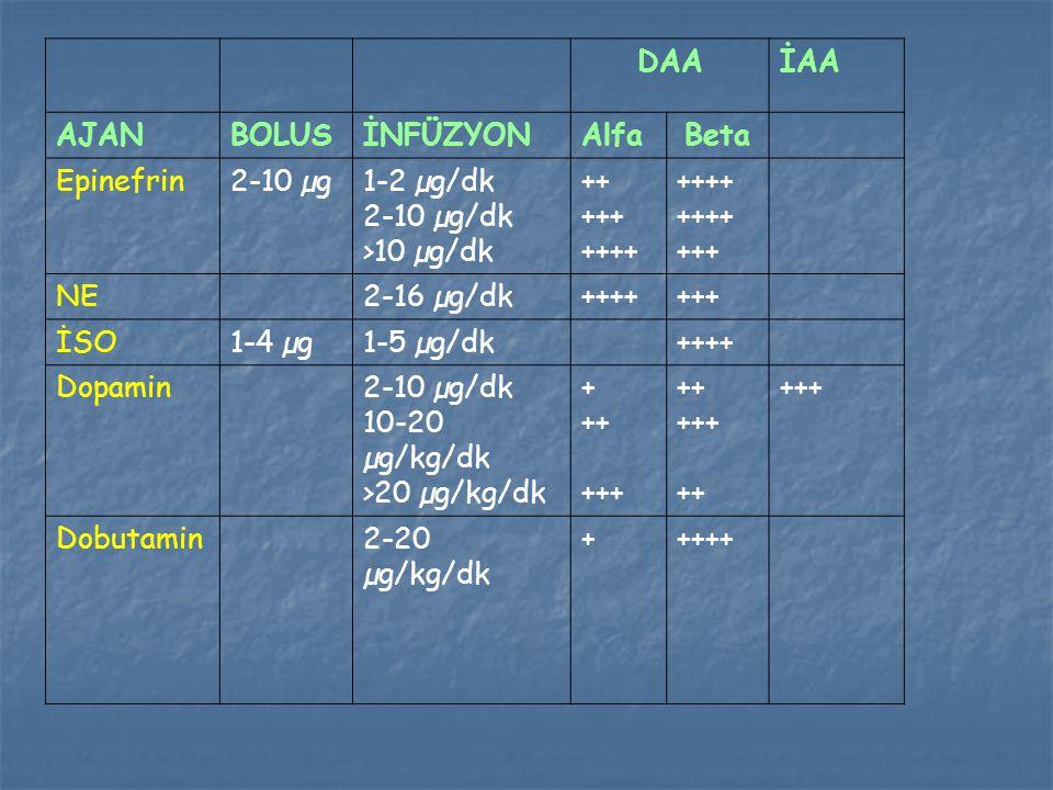 DAA İAA. AJAN. BOLUS. İNFÜZYON. Alfa. Beta. Epinefrin. 2-10 µg. 1-2 µg/dk. 2-10 µg/dk. >10 µg/dk.