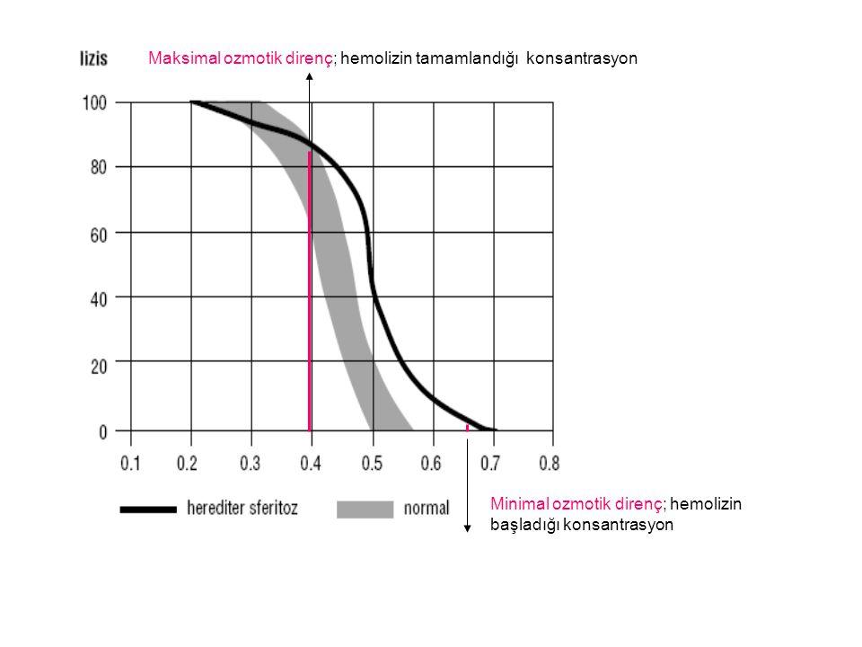 Maksimal ozmotik direnç; hemolizin tamamlandığı konsantrasyon