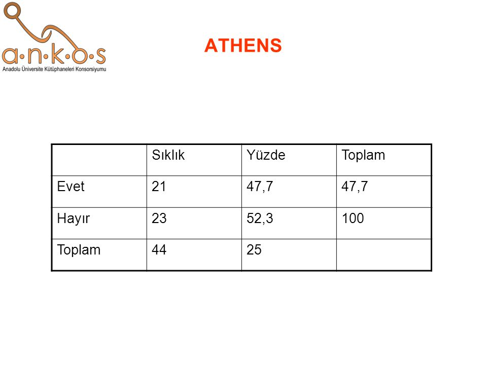 ATHENS Sıklık Yüzde Toplam Evet 21 47,7 Hayır 23 52,3 100 44 25