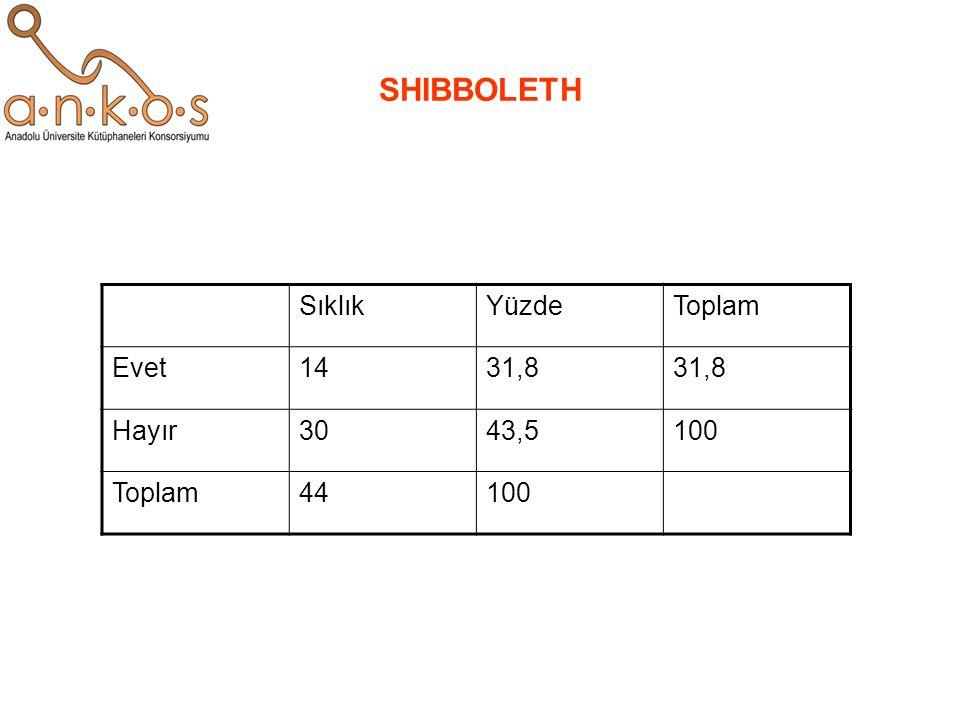 SHIBBOLETH Sıklık Yüzde Toplam Evet 14 31,8 Hayır 30 43,5 100 44