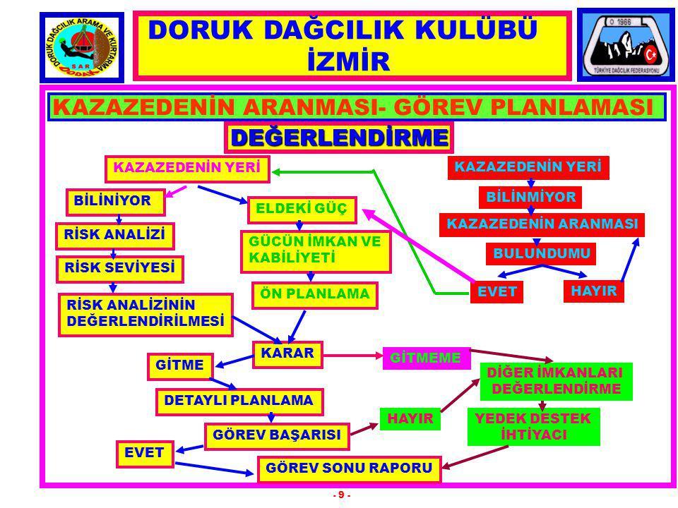 DORUK DAĞCILIK KULÜBÜ İZMİR KAZAZEDENİN ARANMASI- GÖREV PLANLAMASI