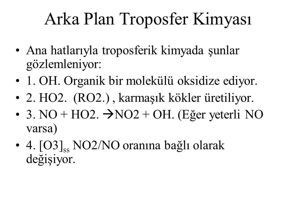Arka Plan Troposfer Kimyası