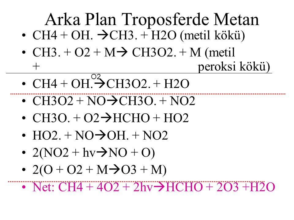Arka Plan Troposferde Metan