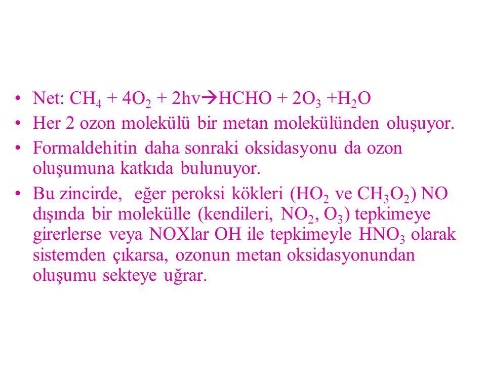 Net: CH4 + 4O2 + 2hvHCHO + 2O3 +H2O