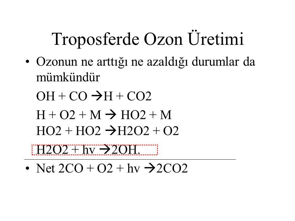 Troposferde Ozon Üretimi