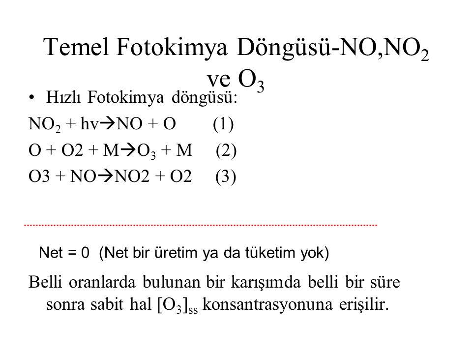 Temel Fotokimya Döngüsü-NO,NO2 ve O3