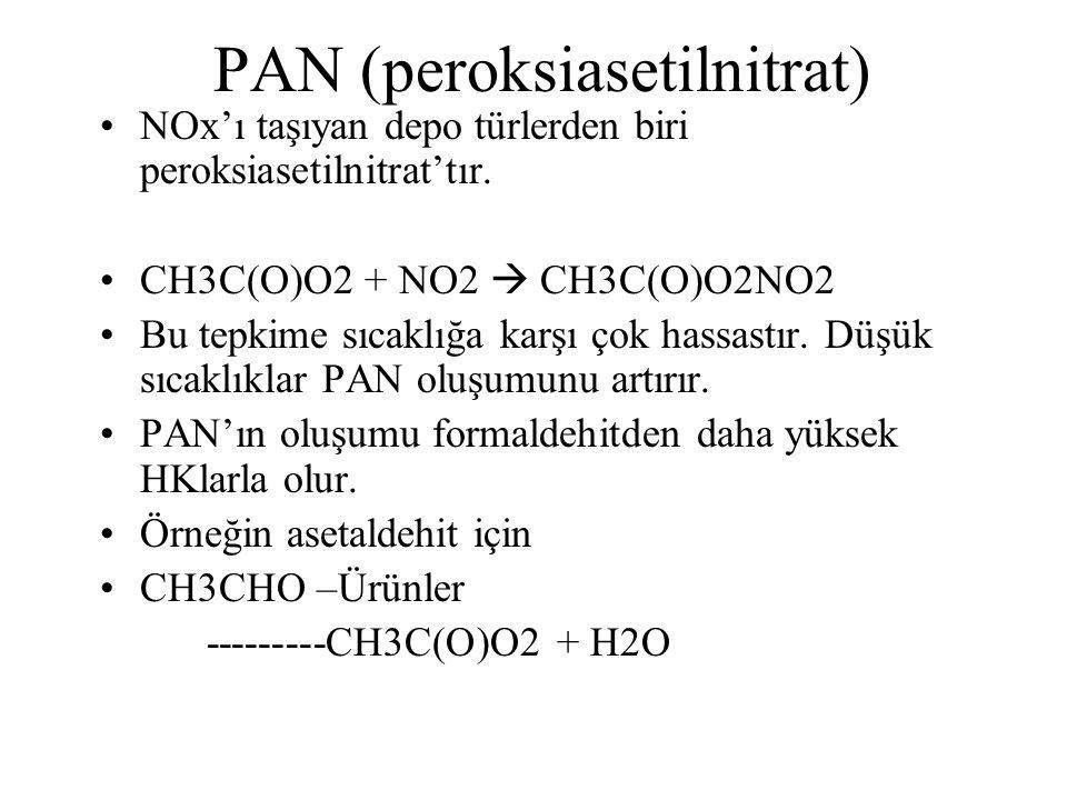 PAN (peroksiasetilnitrat)