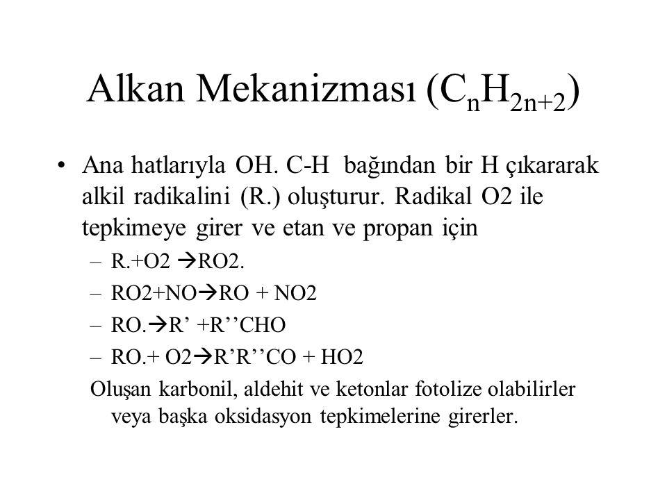Alkan Mekanizması (CnH2n+2)
