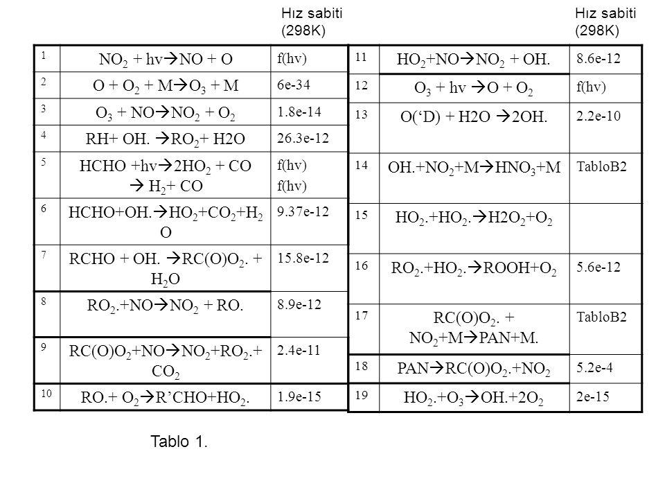 NO2 + hvNO + O O + O2 + MO3 + M O3 + NONO2 + O2 RH+ OH. RO2+ H2O