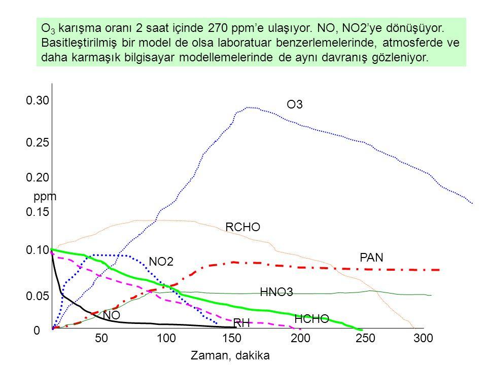 O3 karışma oranı 2 saat içinde 270 ppm'e ulaşıyor. NO, NO2'ye dönüşüyor. Basitleştirilmiş bir model de olsa laboratuar benzerlemelerinde, atmosferde ve daha karmaşık bilgisayar modellemelerinde de aynı davranış gözleniyor.