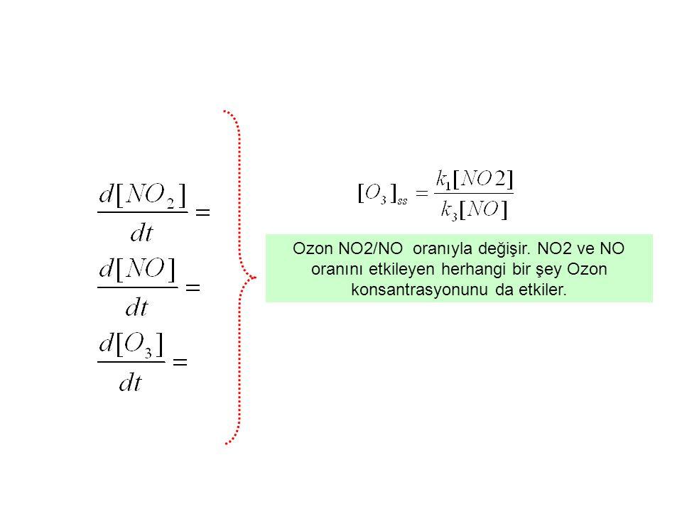 Ozon NO2/NO oranıyla değişir
