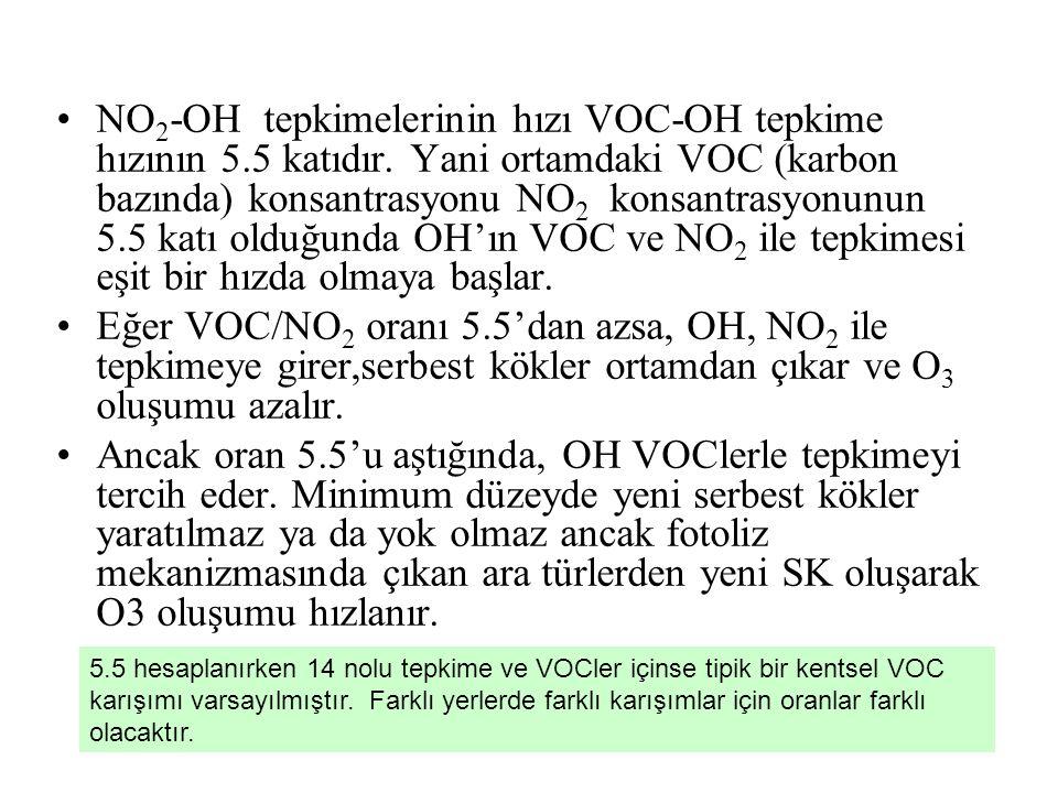 NO2-OH tepkimelerinin hızı VOC-OH tepkime hızının 5. 5 katıdır